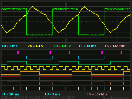 BitScope Ed | Breadboard One | Waveforms